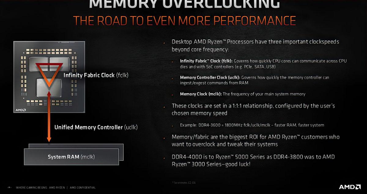AMD-Ryzen-5000-Memory-Overclocking