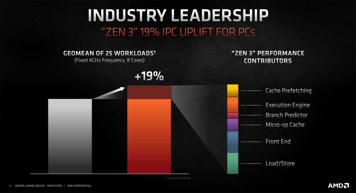 AMD-Ryzen-5000-Desktop-CPUs_Zen-3-Vermeer
